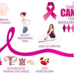 How to Know if you Have Signs and Symptoms of Cancer